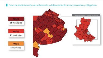 Photo of Desde hoy el Partido de Tres Arroyos pasó a Fase 3